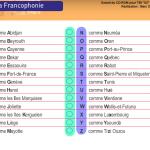l'alphabet et la Francophonier